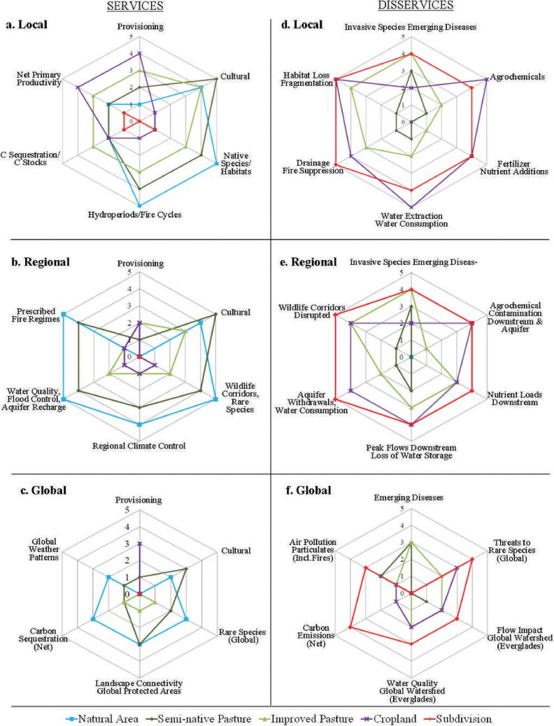 Trade-Offs Among Ecosystem Services and Disservices on a