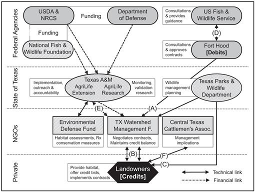 Conservation Credits—Evolution of a Market-Oriented Approach