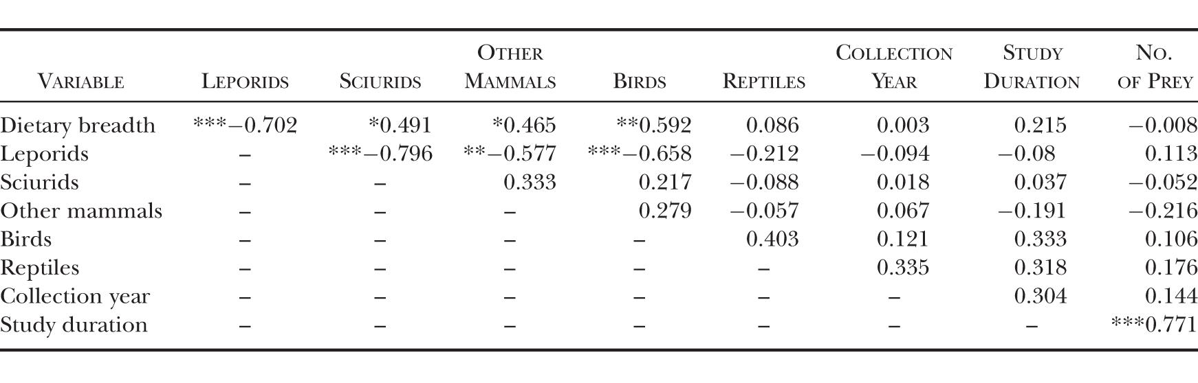 Spatial and Temporal Patterns in Golden Eagle Diets in the Western