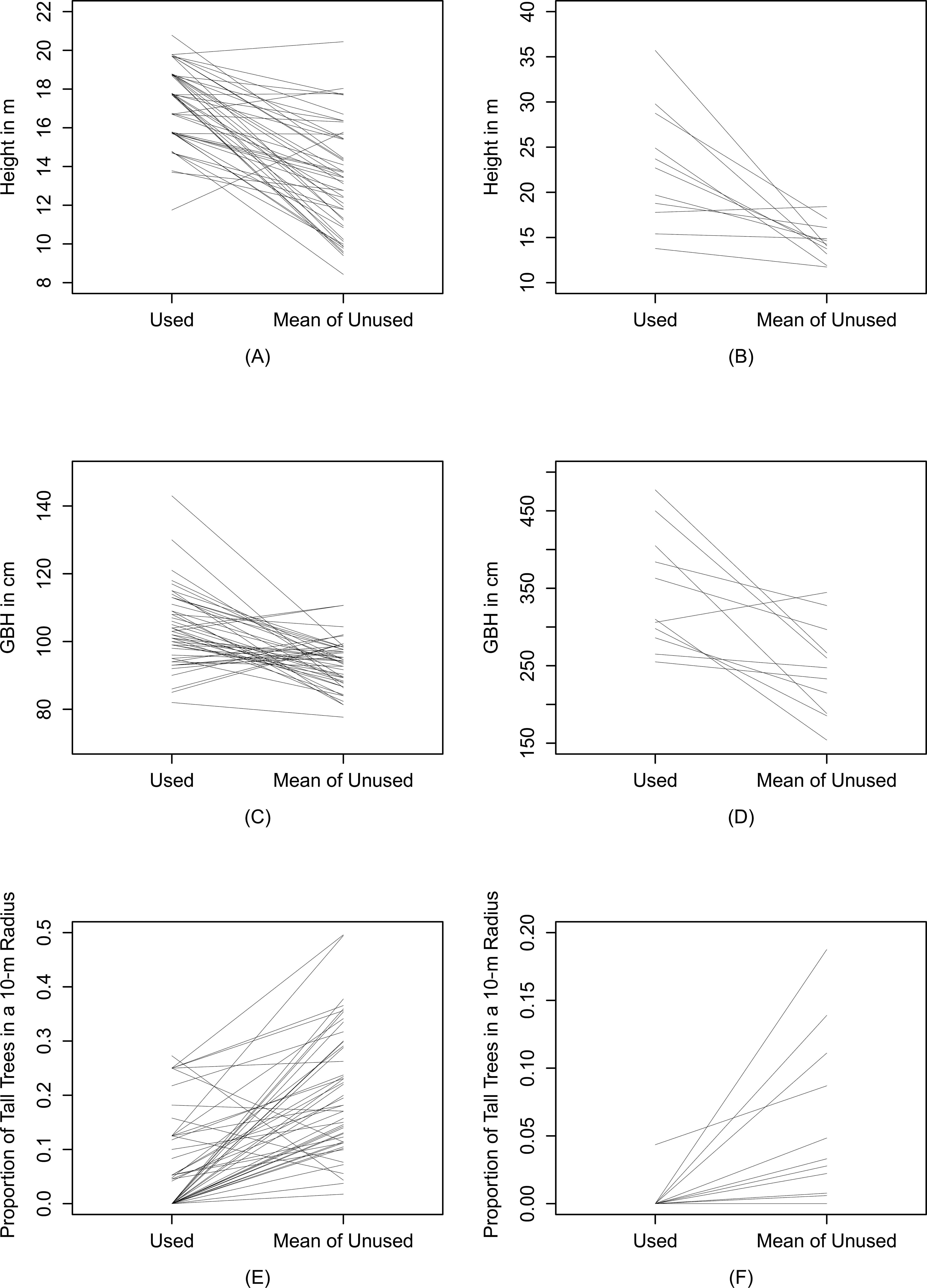 Nesting Success and Nest-Site Selection of White-Rumped