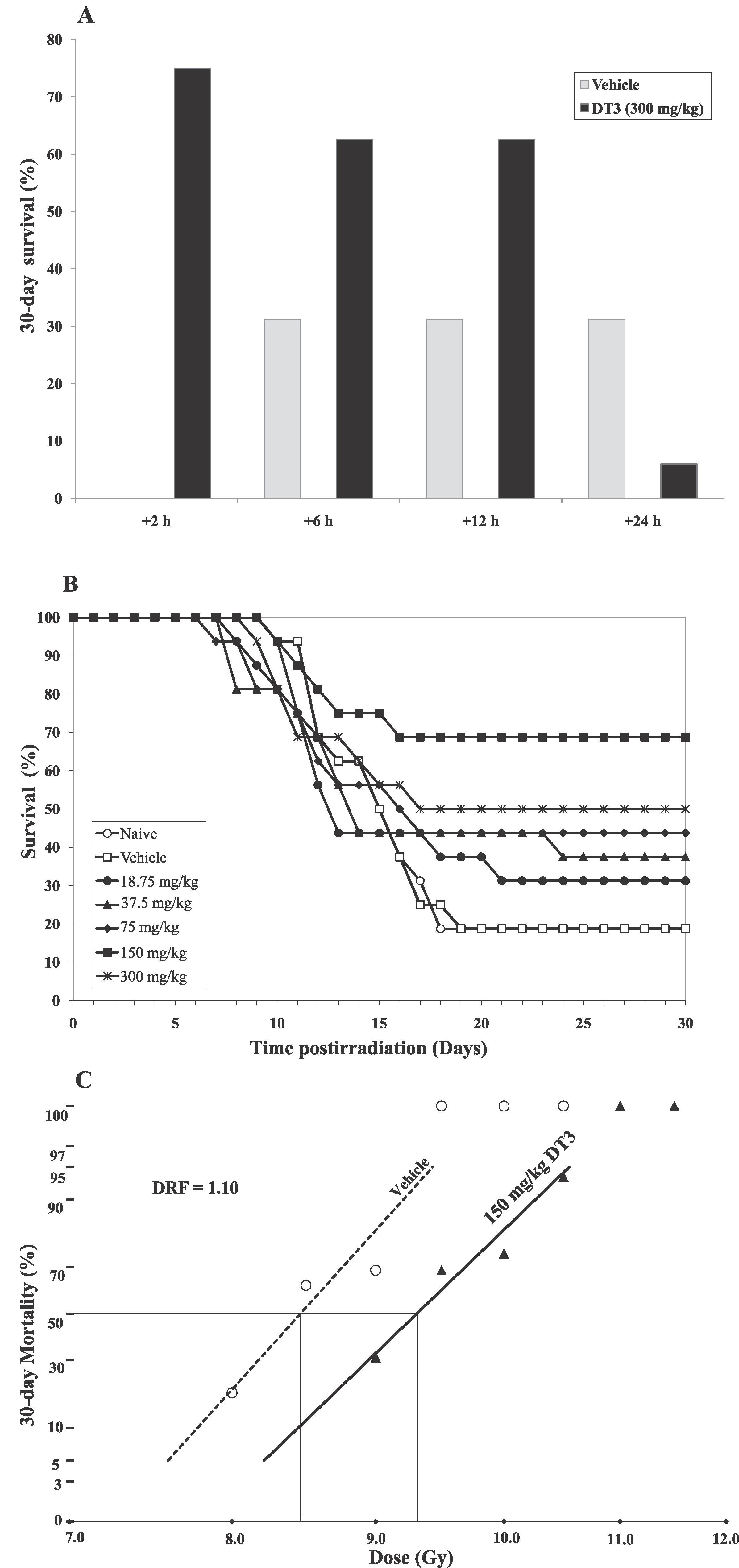 Hematopoietic Recovery and Amelioration of Radiation-Induced