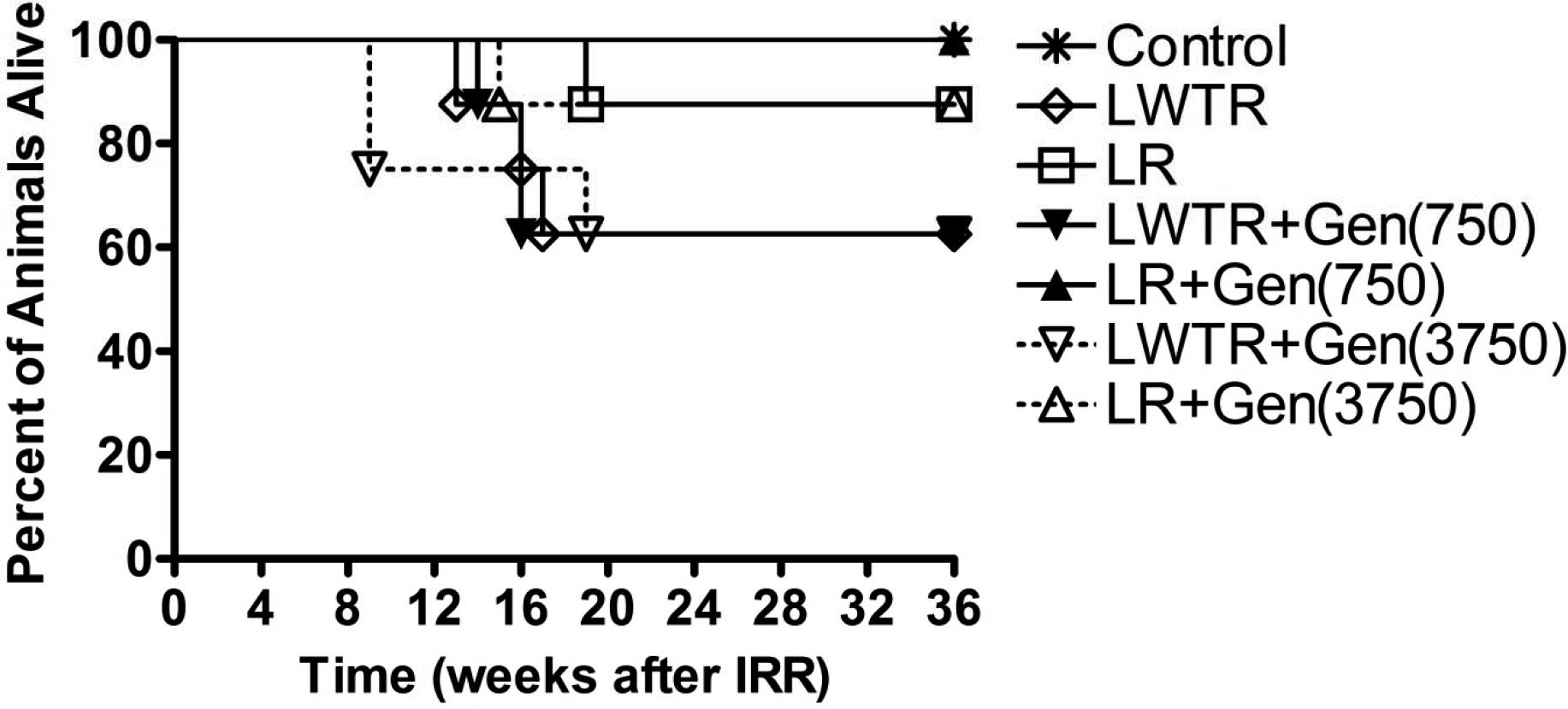 Mitigation of Lung Injury after Accidental Exposure to Radiation