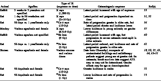 The Role of Age, Sex and Steroid Sex Hormones in Radiation