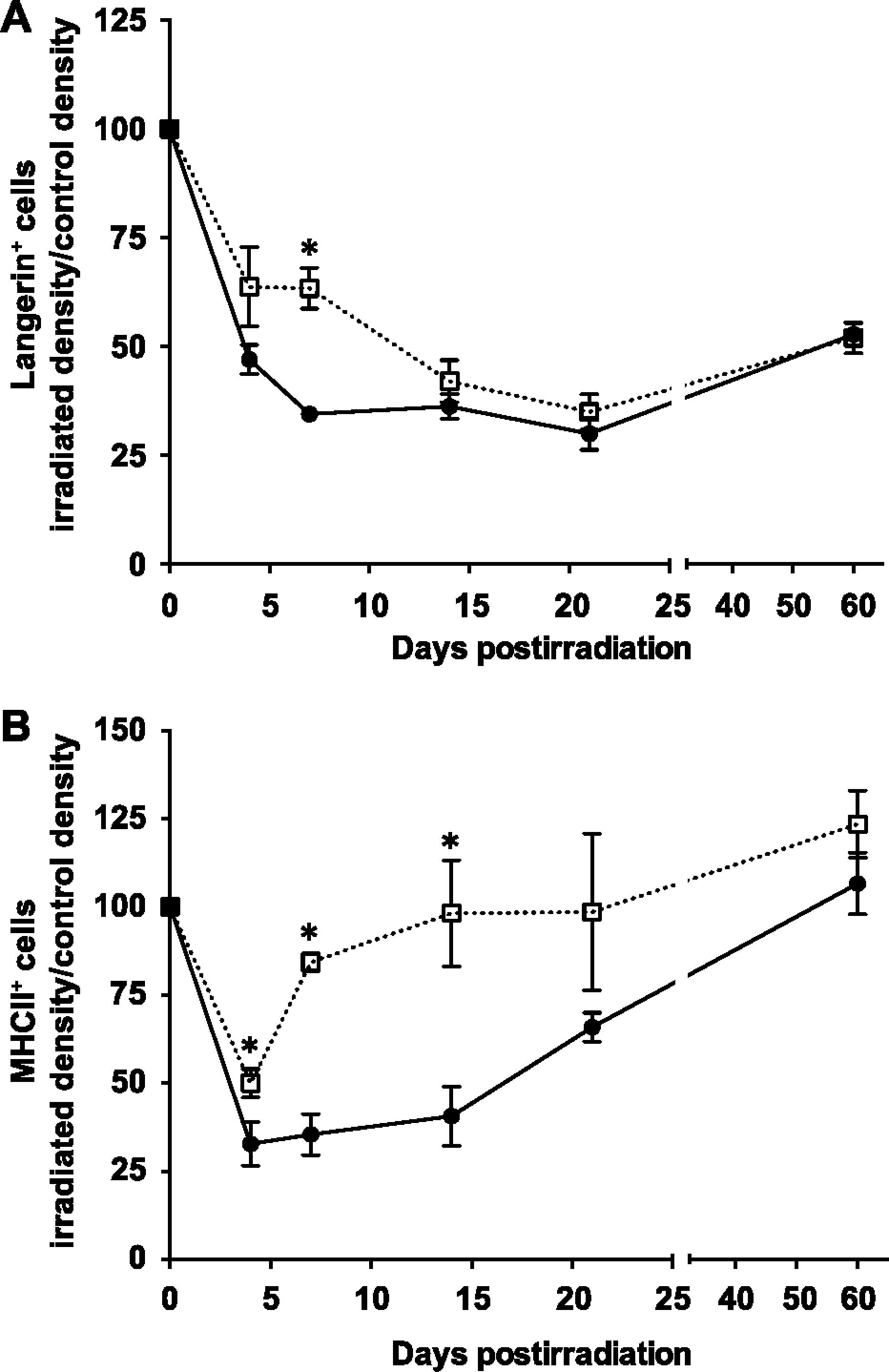 Interleukin-12 Preserves the Cutaneous Physical and