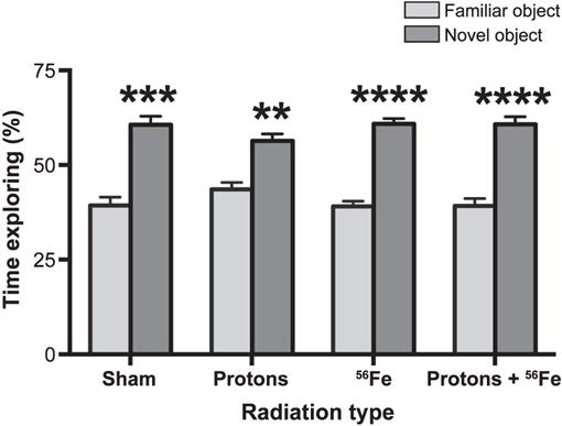 Effects of Proton and Combined Proton and 56Fe Radiation on