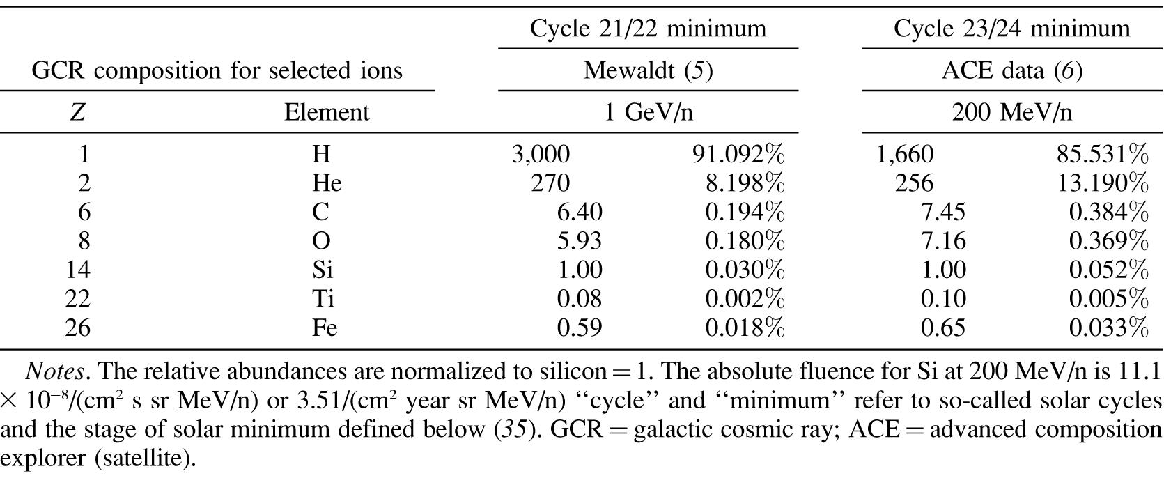 Space Radiation and Human Exposures, A Primer