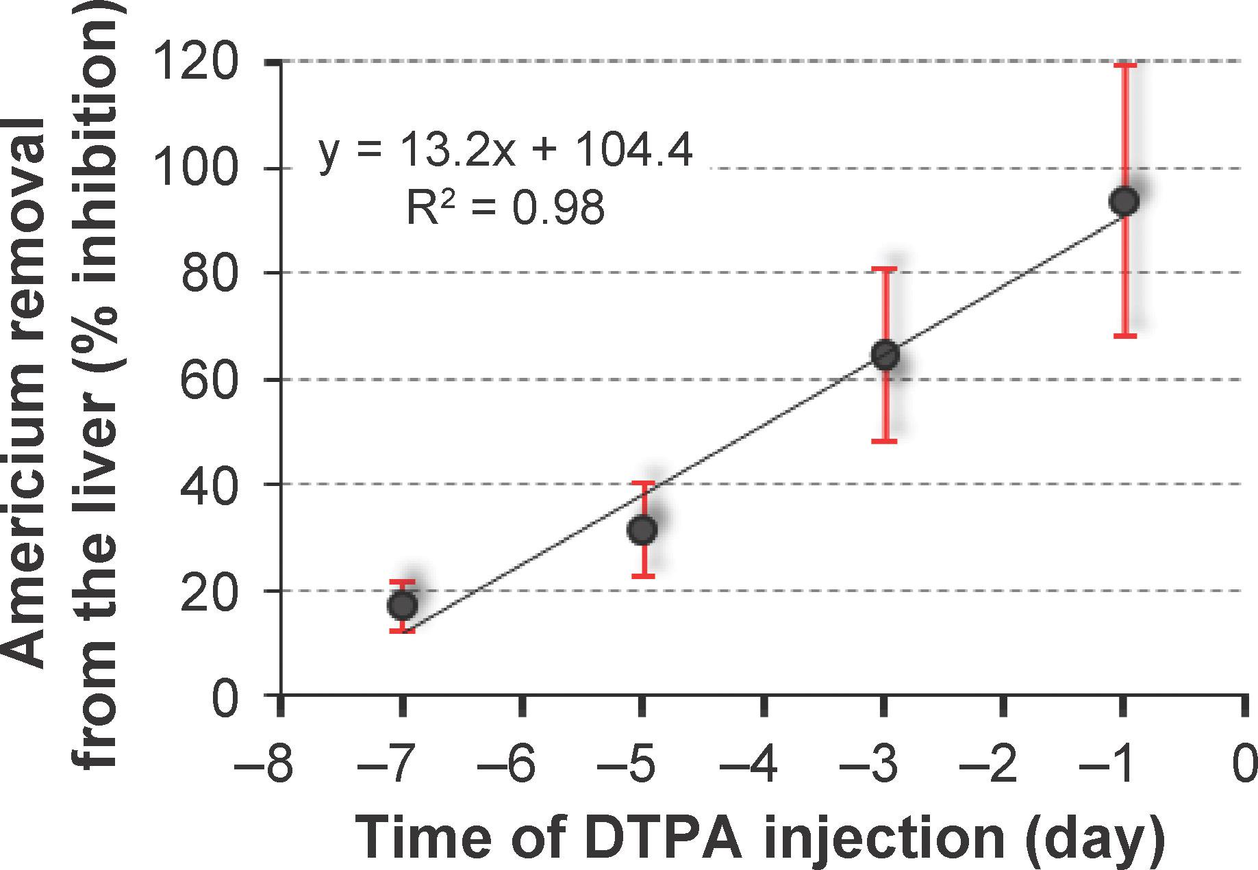 Decorporation of Pu/Am Actinides by Chelation Therapy: New