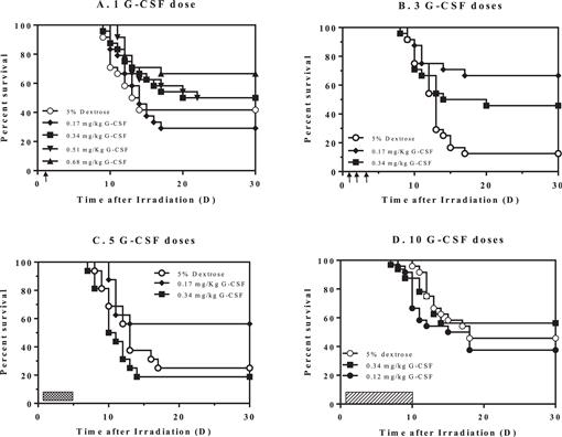 Impact of Abbreviated Filgrastim Schedule on Survival and