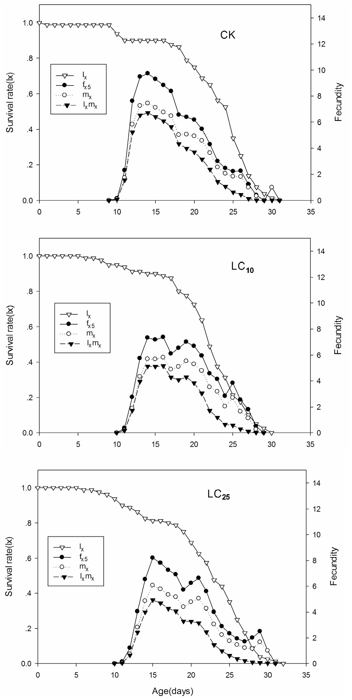 Effects of sublethal concentrations of bifenthrin on the two-spotted