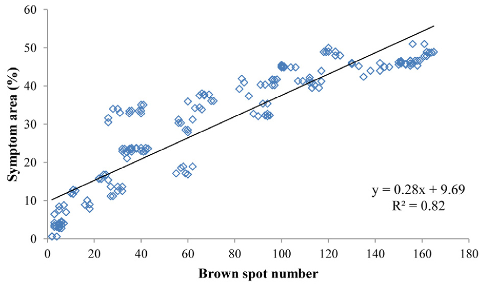 Susceptibility of sweet and sour cherry cultivars/genotypes