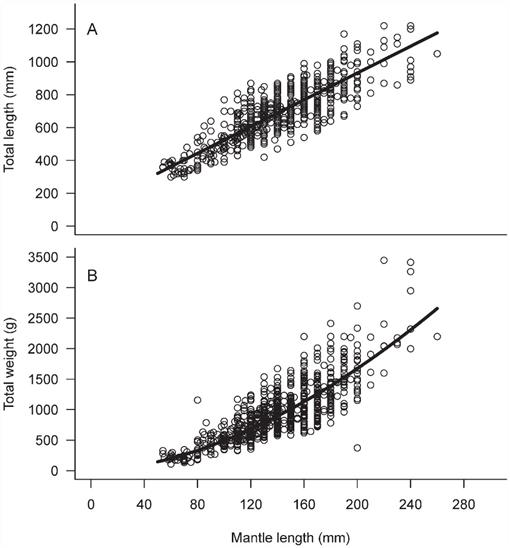 Use of Length—Frequency Analysis for Growth Estimation of