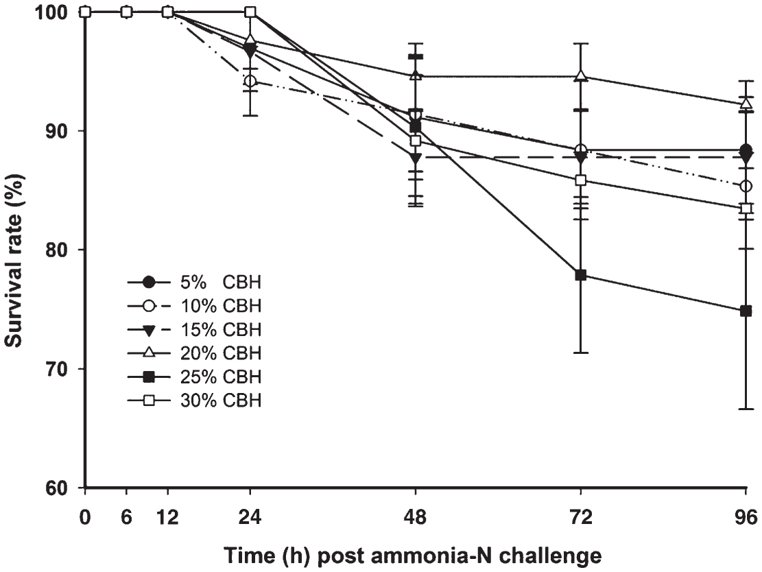 Growth, Body Composition, and Ammonia Tolerance of Juvenile White