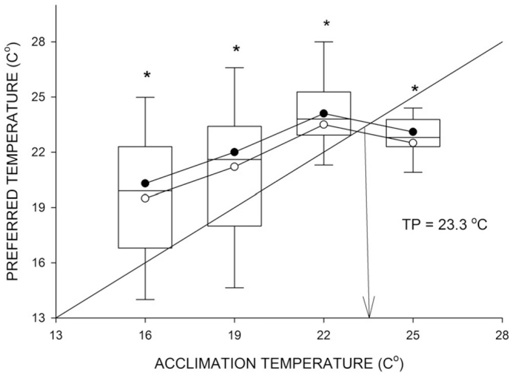 Preferred Temperature Critical Thermal Maximum And Metabolic