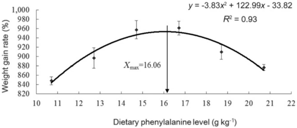 Dietary Phenylalanine Requirement of the Juvenile Pacific White