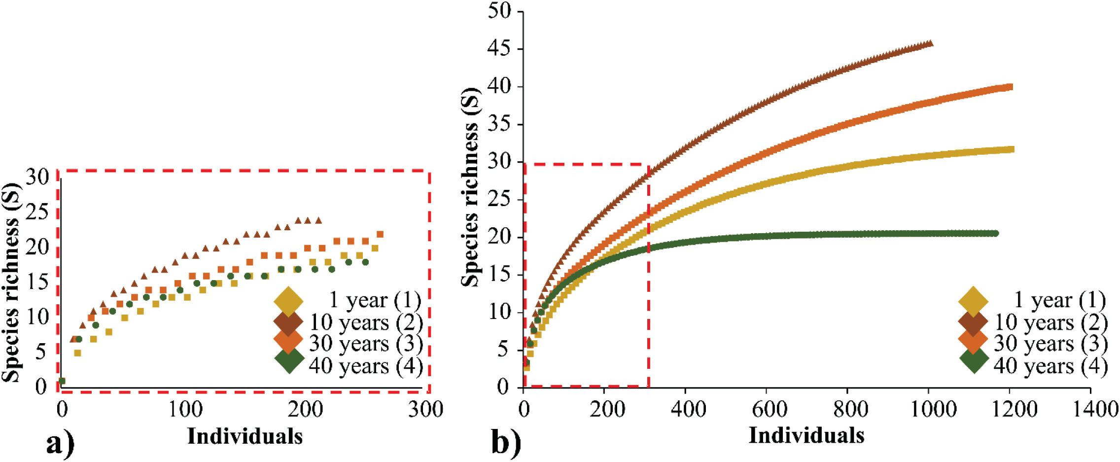 Influence of Habitat Heterogeneity on Structure and