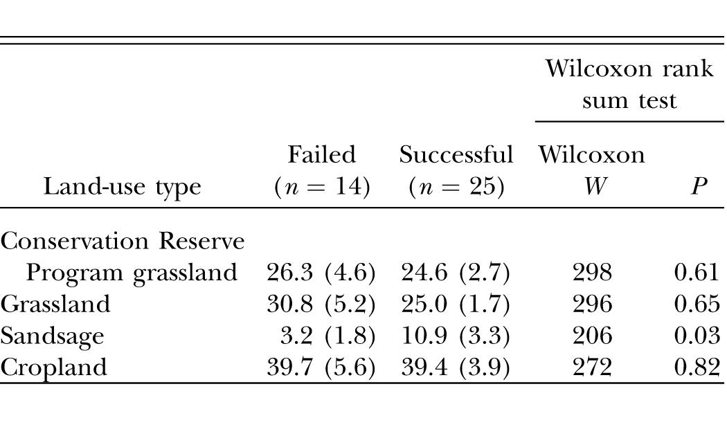 Distribution And Nesting Success Of Ferruginous Hawks And