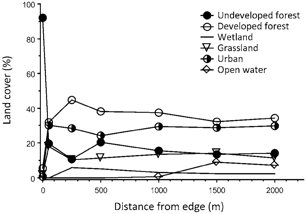 Residential Edges as Ecological Traps: Postfledging Survival of a