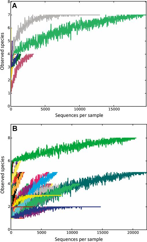 Molecular scatology and high-throughput sequencing reveal