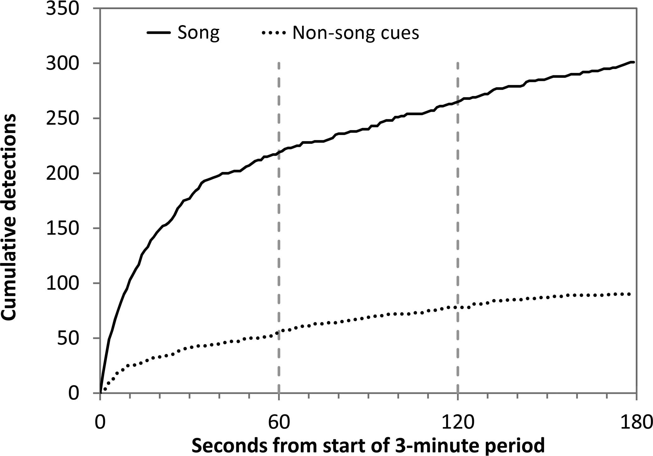 The feasibility of counting songbirds using unmanned aerial