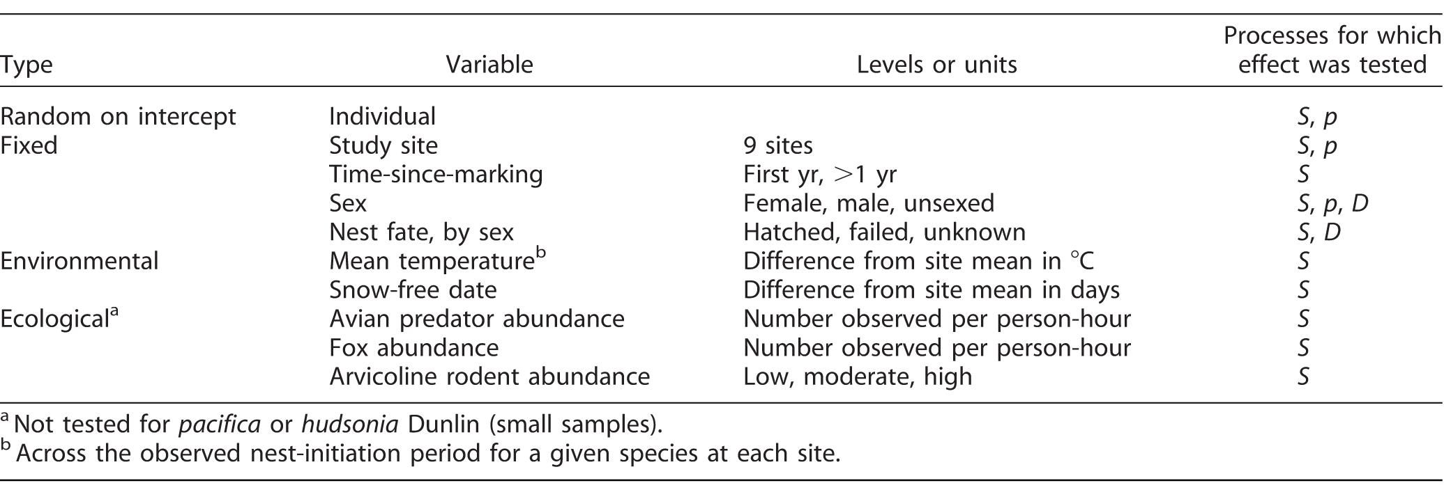 Environmental and ecological conditions at Arctic breeding sites