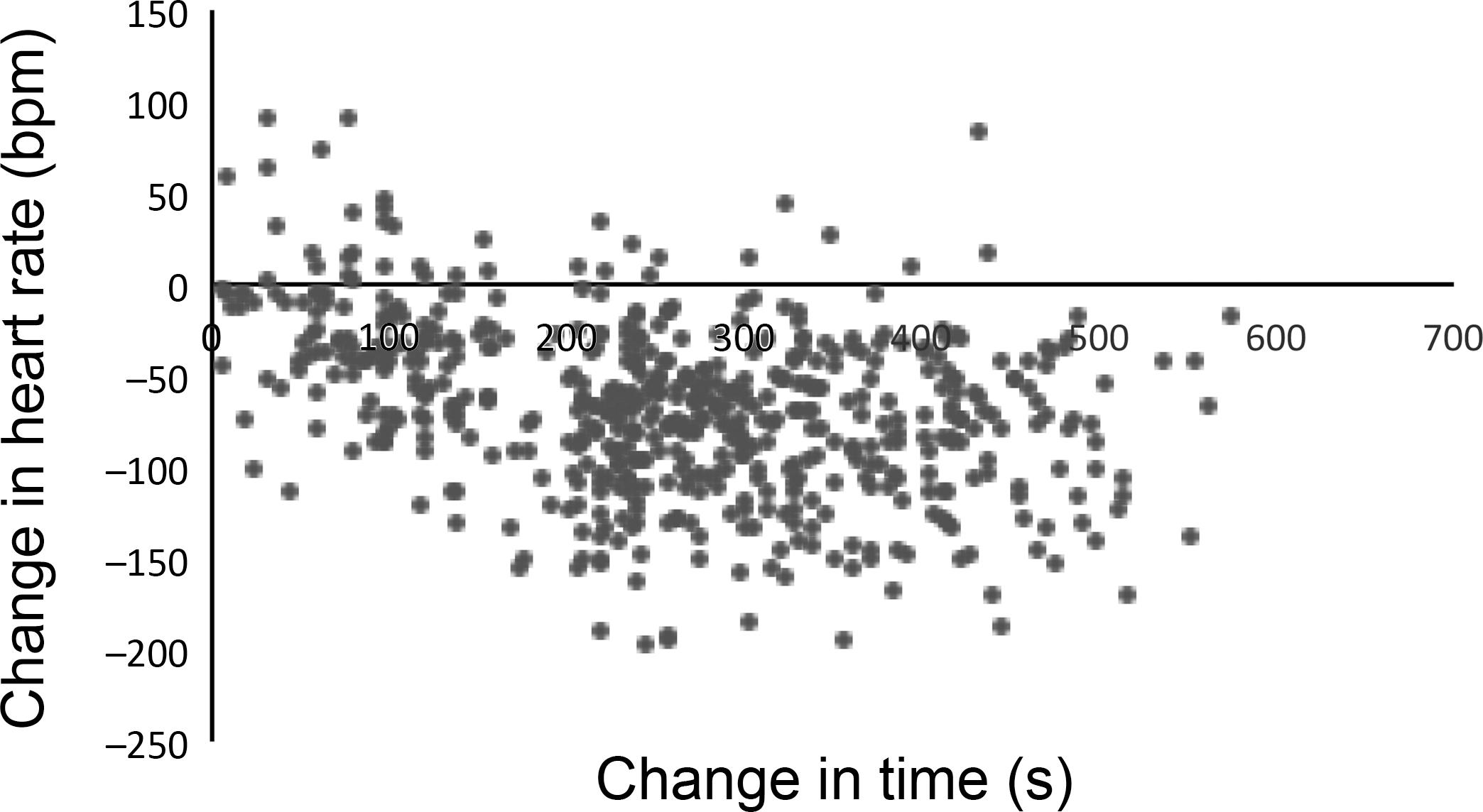 Measuring the embryonic heart rate of wild birds: An opportunity to
