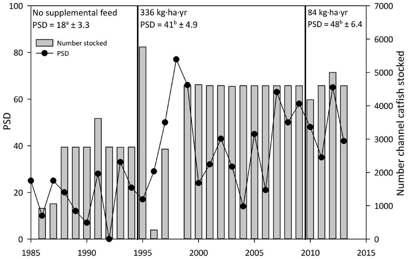 Influence of Supplemental Feeding on the Channel Catfish