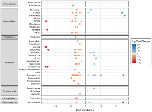 Impact of winter enclosures on the gut bacterial microbiota