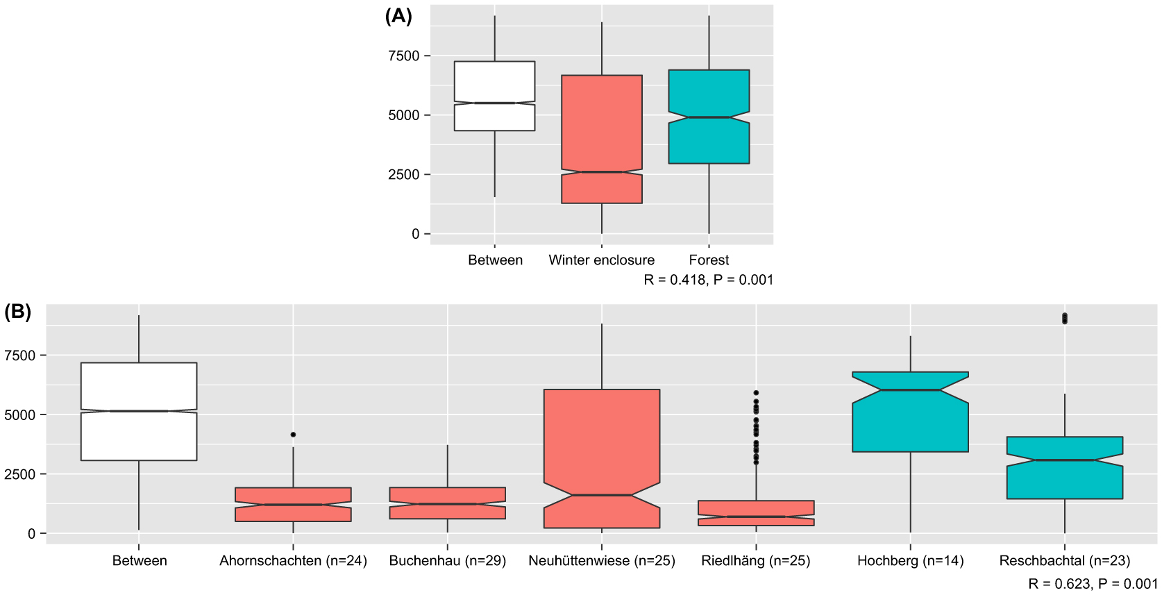 Impact of winter enclosures on the gut bacterial microbiota of red