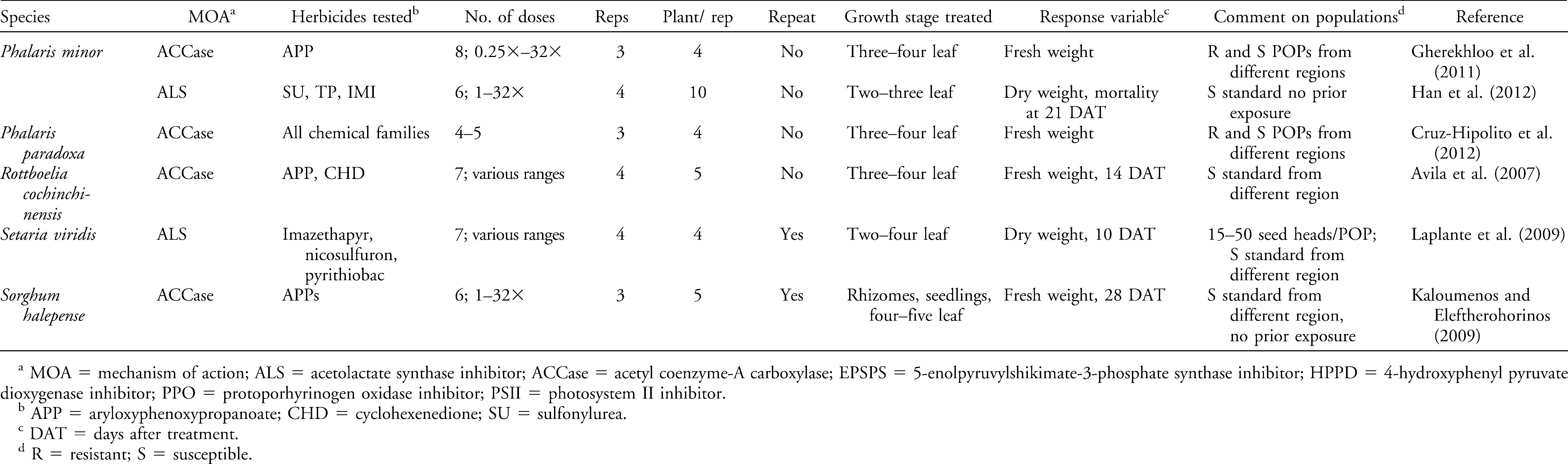 Review: Confirmation of Resistance to Herbicides and Evaluation of
