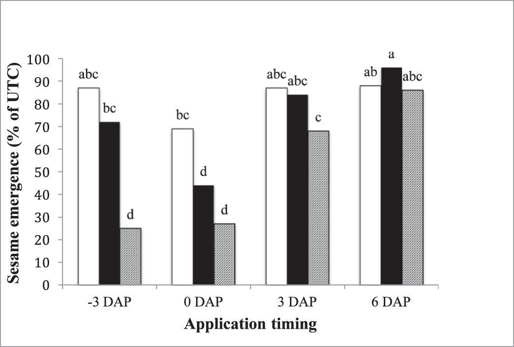 Influence of Planting Depth and Application Timing on S-metolachlor