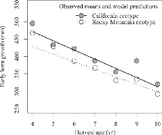 Harvest Regulations and Artificial Selection on Horn Size in Male