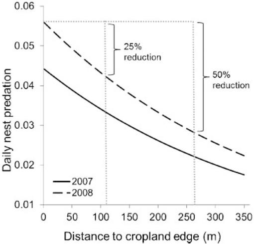 Cropland Edge, Forest Succession, and Landscape Affect