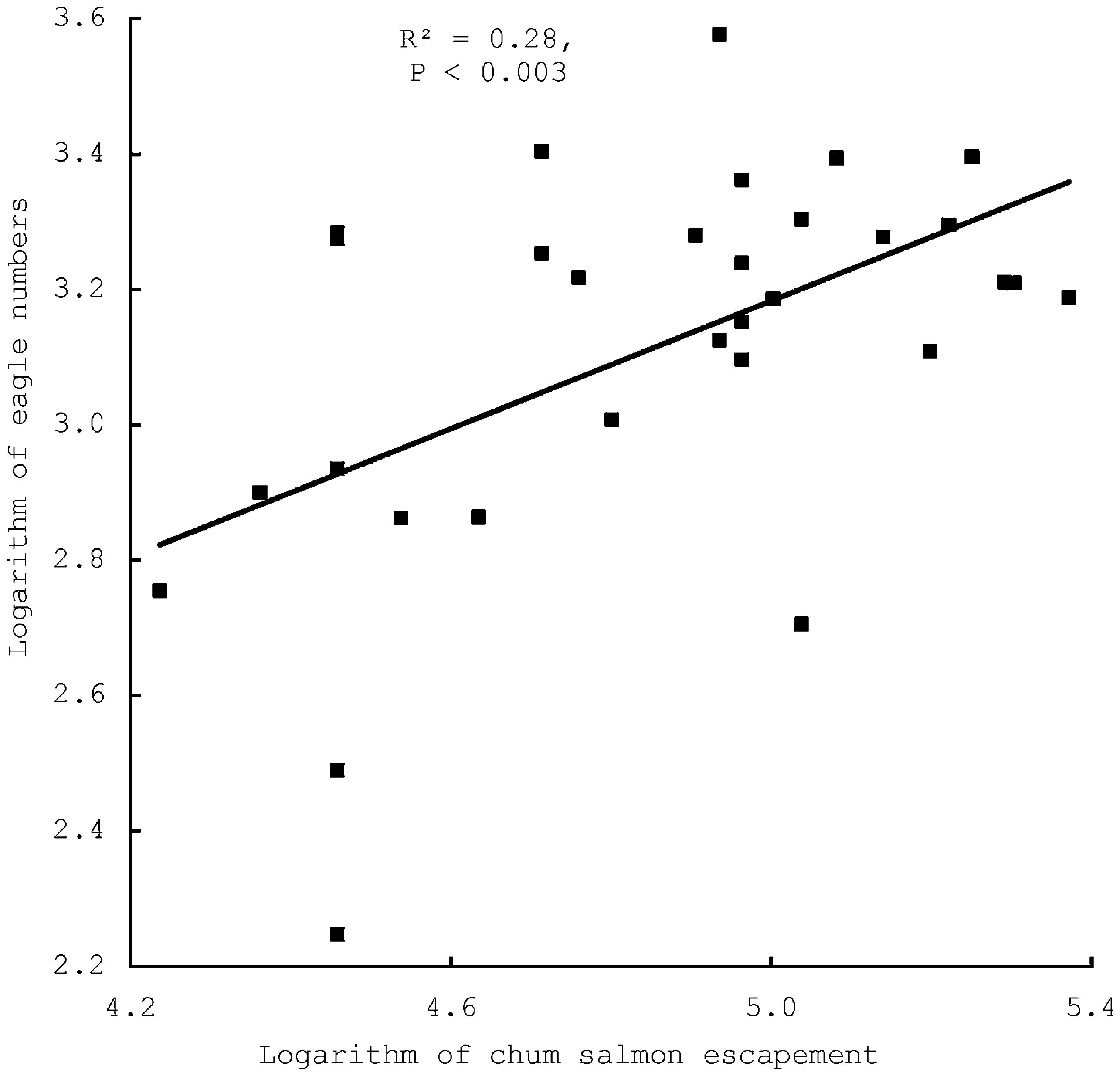 Density-Dependence in the Survival and Reproduction of Bald ... on