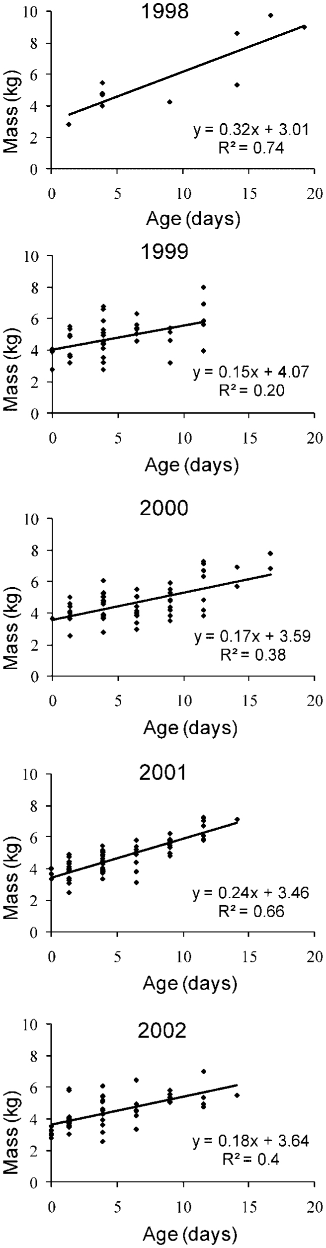 Demographic Response Of Mule Deer To Experimental Reduction